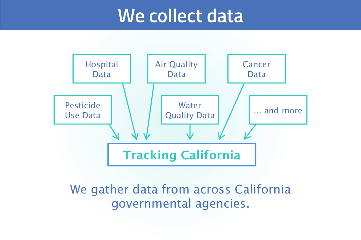 New user tour slide 3: we collect data from across California governmental agencies