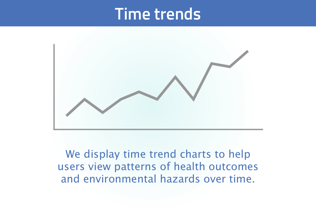 New user tour slide 6: we display time trend charts of our date to see how rates of health outcomes and environmental hazards change over time